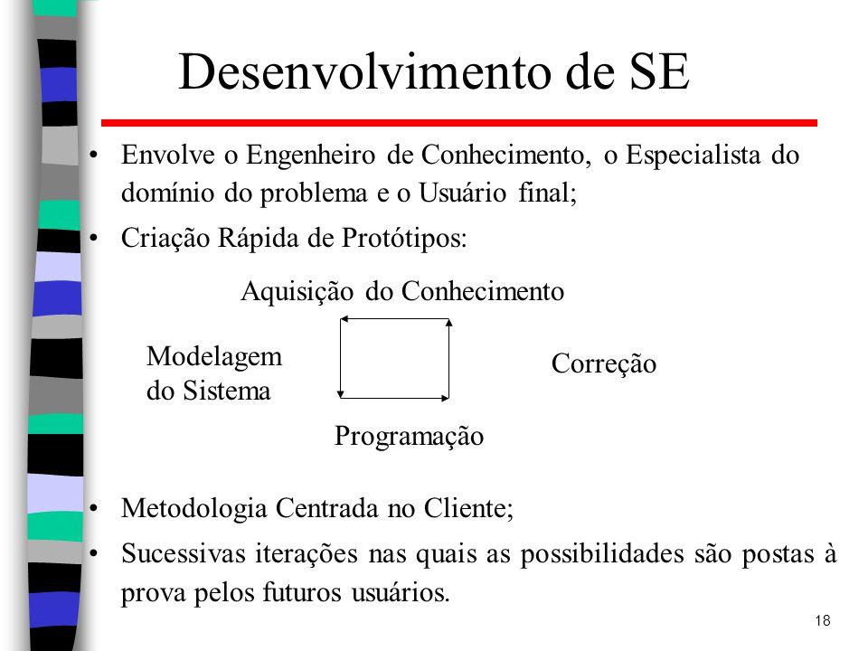 Desenvolvimento de SE Envolve o Engenheiro de Conhecimento, o Especialista do domínio do problema e o Usuário final;