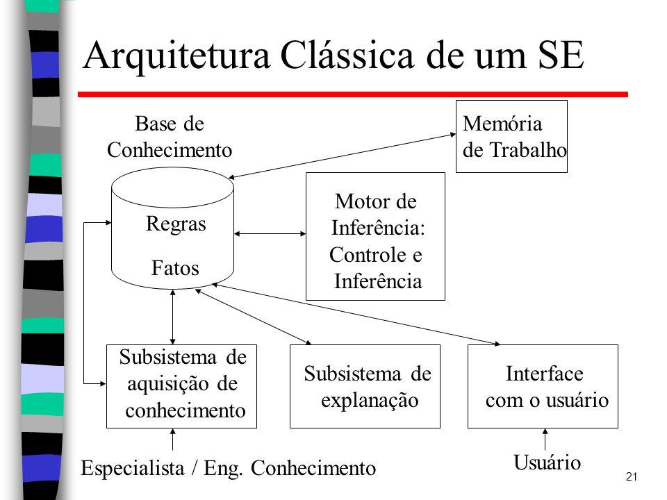 Arquitetura Clássica de um SE