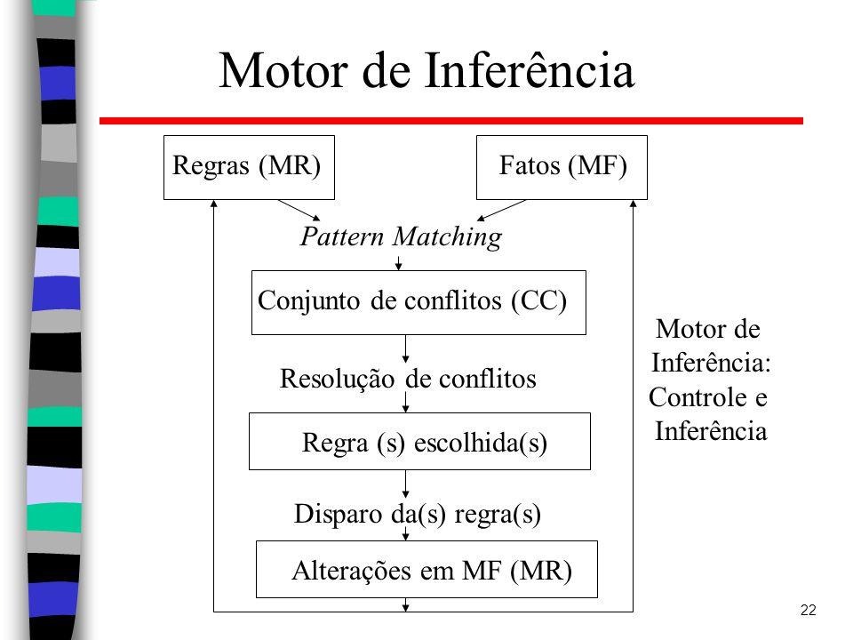 Motor de Inferência Regras (MR) Fatos (MF) Pattern Matching