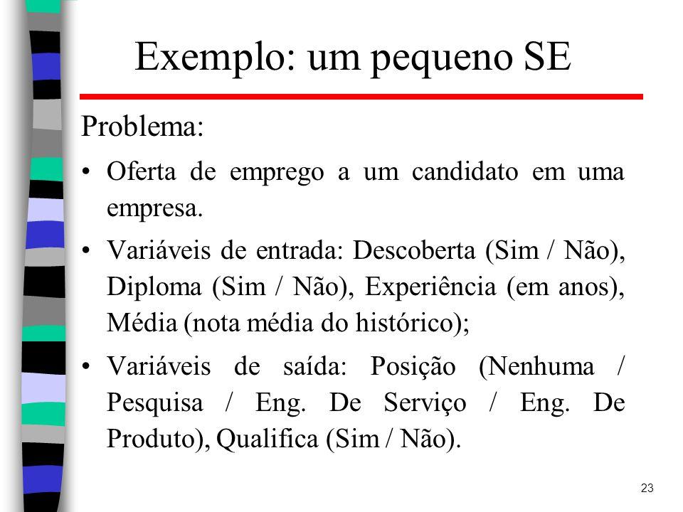 Exemplo: um pequeno SE Problema: