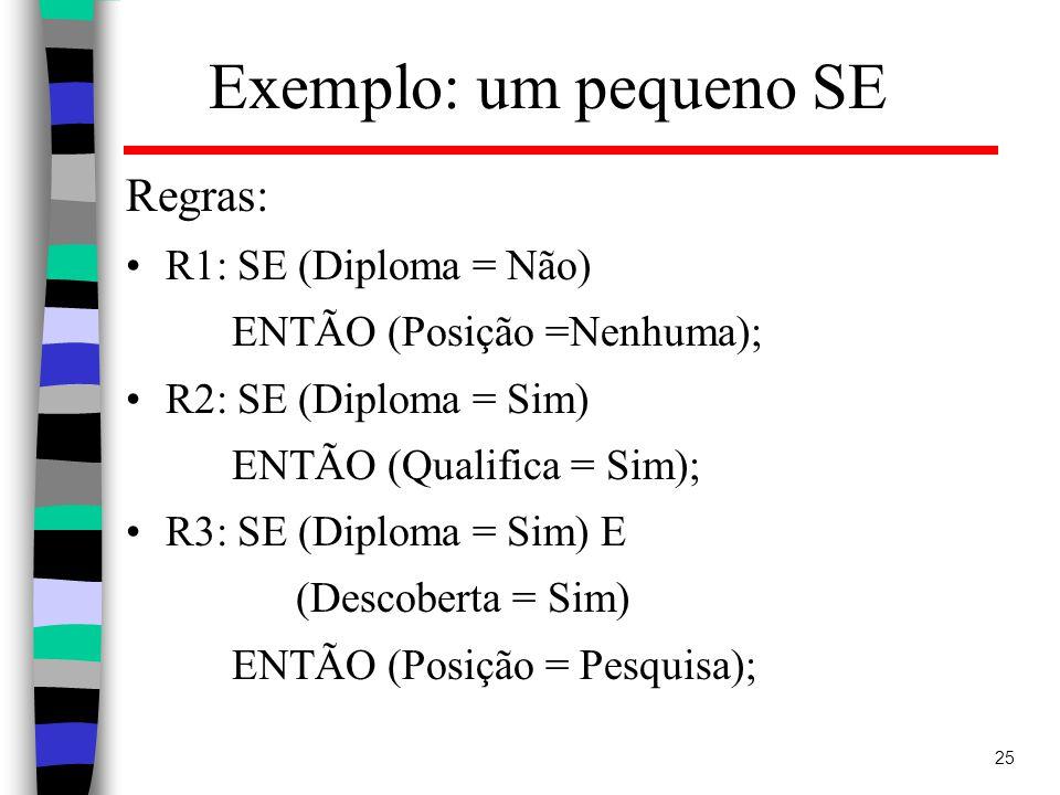 Exemplo: um pequeno SE Regras: R1: SE (Diploma = Não)
