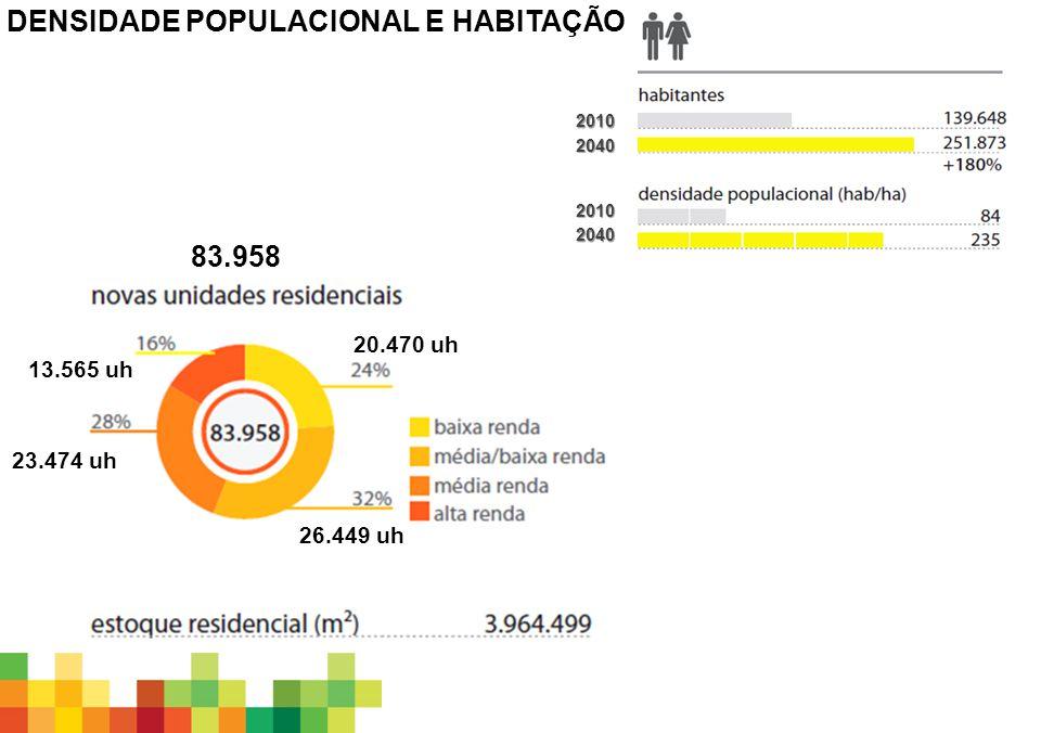 DENSIDADE POPULACIONAL E HABITAÇÃO