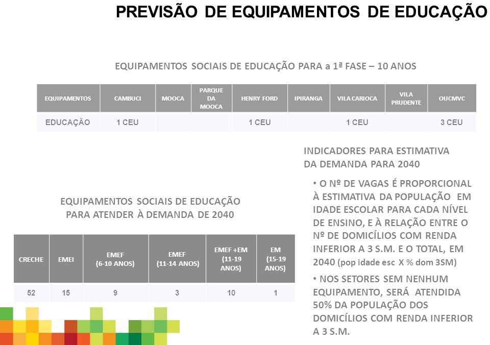 EQUIPAMENTOS SOCIAIS DE EDUCAÇÃO PARA ATENDER À DEMANDA DE 2040