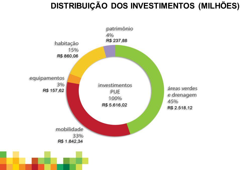 Distribuição dos investimentos (milhões)