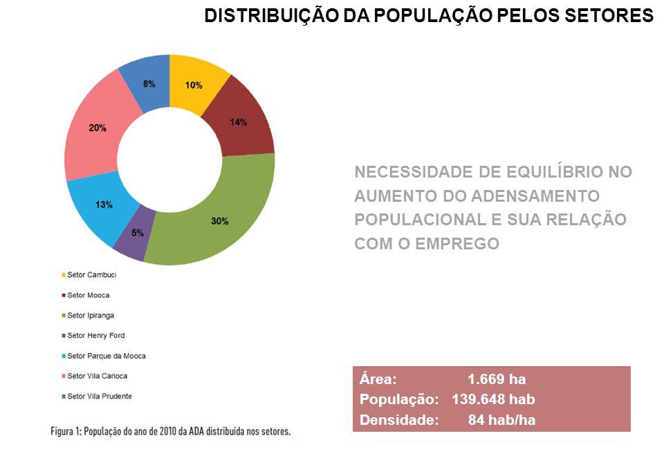DISTRIBUIÇÃO DA POPULAÇÃO PELOS SETORES