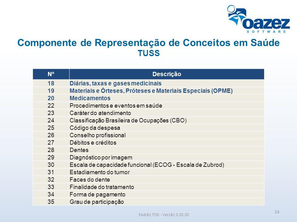 Componente de Representação de Conceitos em Saúde TUSS