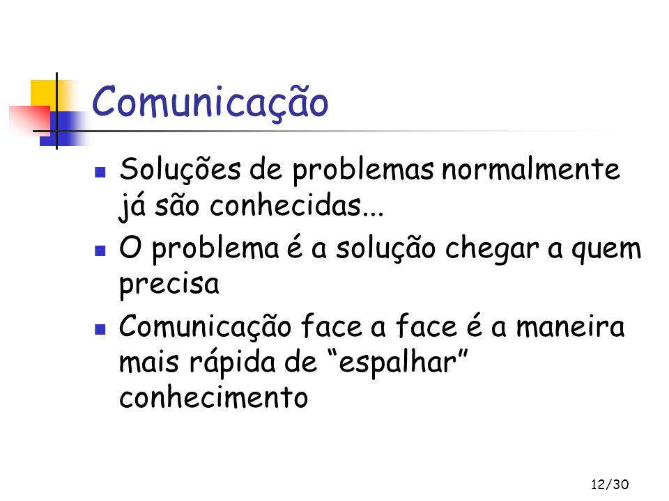 Comunicação Soluções de problemas normalmente já são conhecidas...