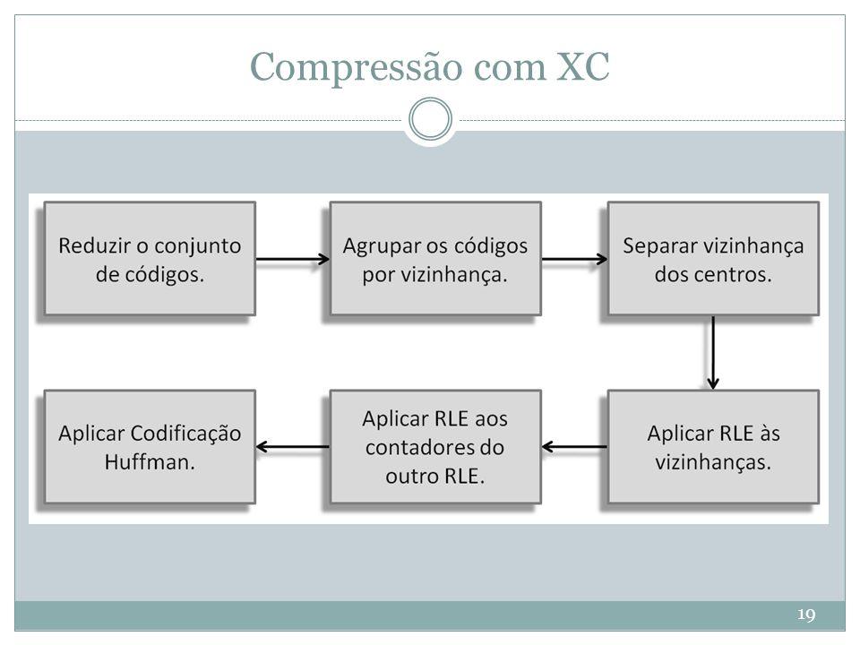 Compressão com XC