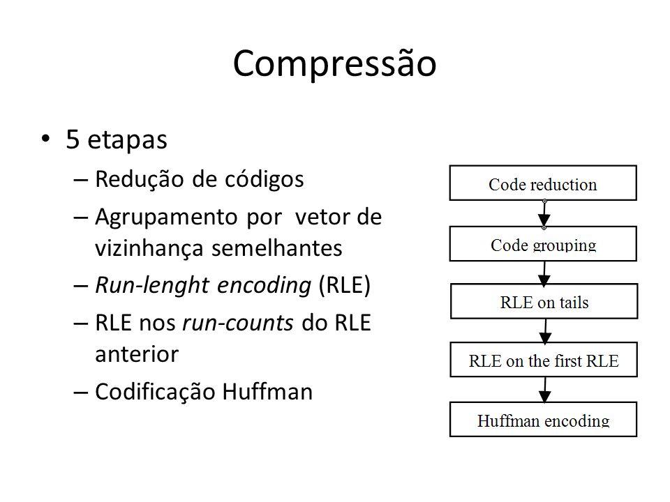 Compressão 5 etapas Redução de códigos