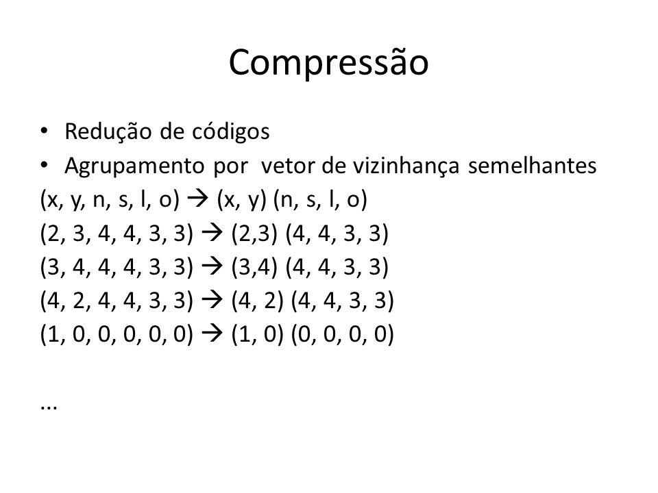 Compressão Redução de códigos