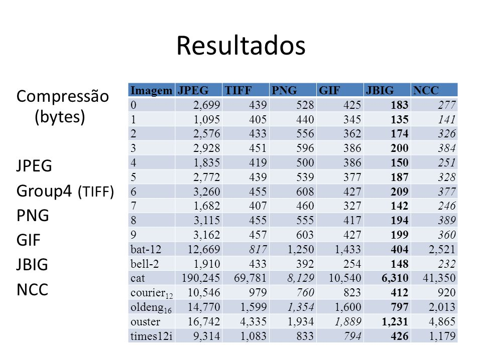 Resultados Compressão (bytes) JPEG Group4 (TIFF) PNG GIF JBIG NCC
