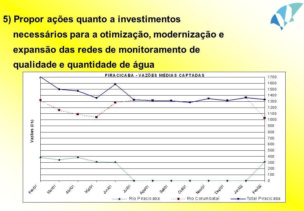 5) Propor ações quanto a investimentos