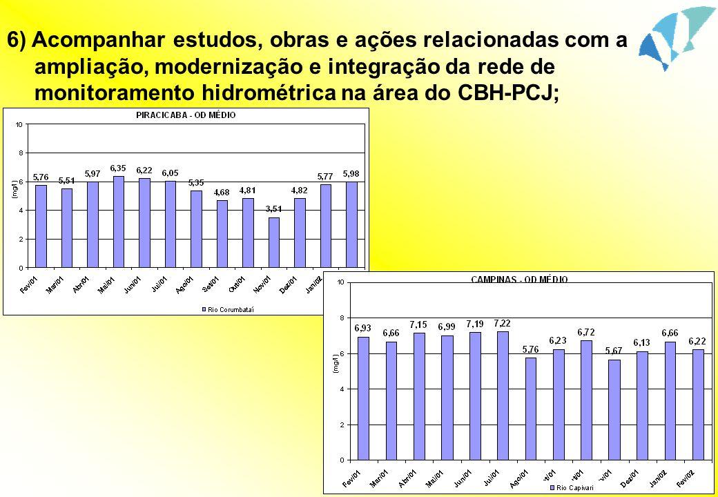 6) Acompanhar estudos, obras e ações relacionadas com a ampliação, modernização e integração da rede de monitoramento hidrométrica na área do CBH-PCJ;