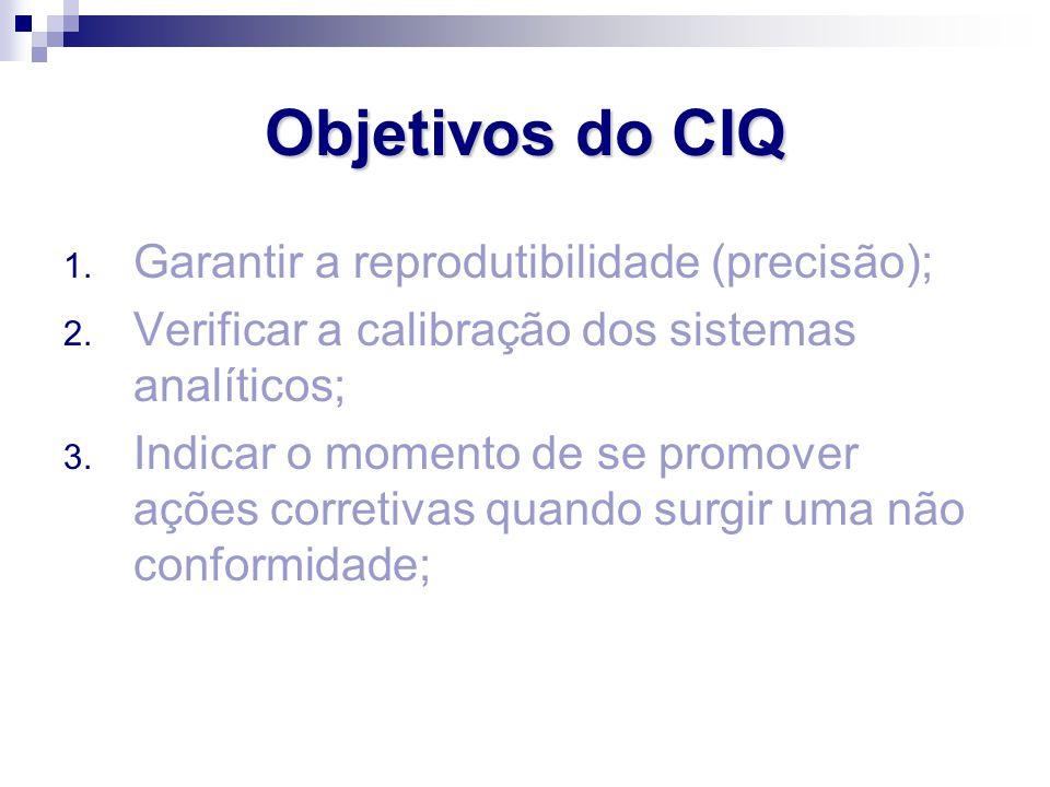 Objetivos do CIQ Garantir a reprodutibilidade (precisão);