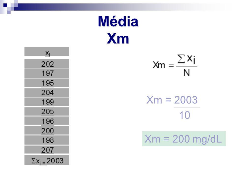 Média Xm Xm = 2003 10 Xm = 200 mg/dL