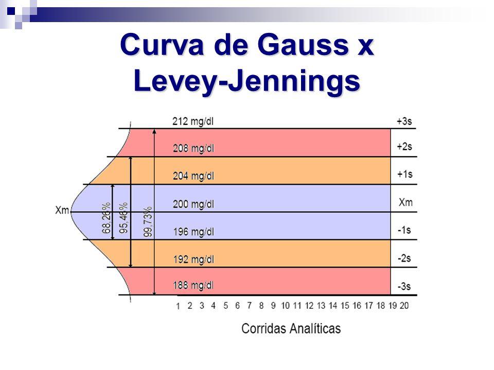 Curva de Gauss x Levey-Jennings