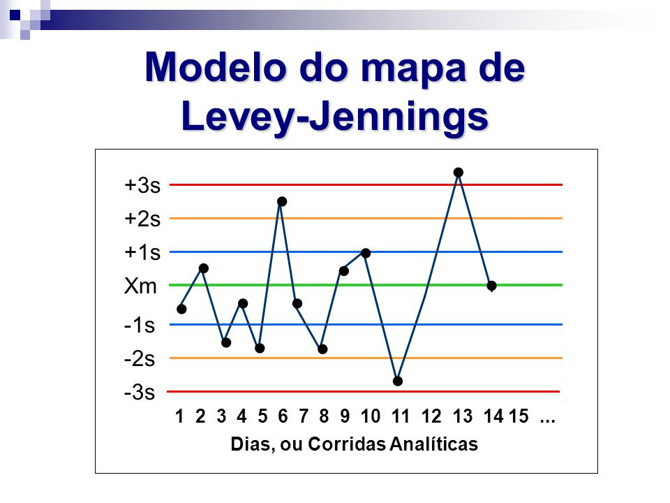 Modelo do mapa de Levey-Jennings
