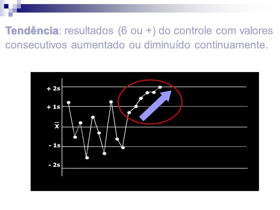 Tendência: resultados (6 ou +) do controle com valores