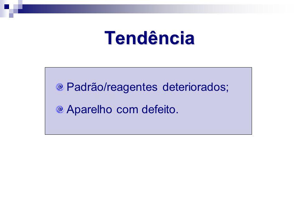 Tendência Padrão/reagentes deteriorados; Aparelho com defeito.
