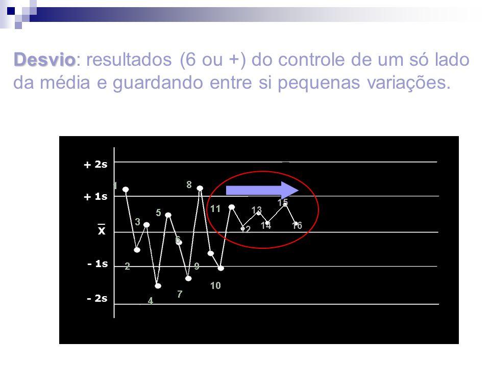 Desvio: resultados (6 ou +) do controle de um só lado