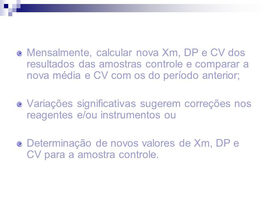 Mensalmente, calcular nova Xm, DP e CV dos resultados das amostras controle e comparar a nova média e CV com os do período anterior;