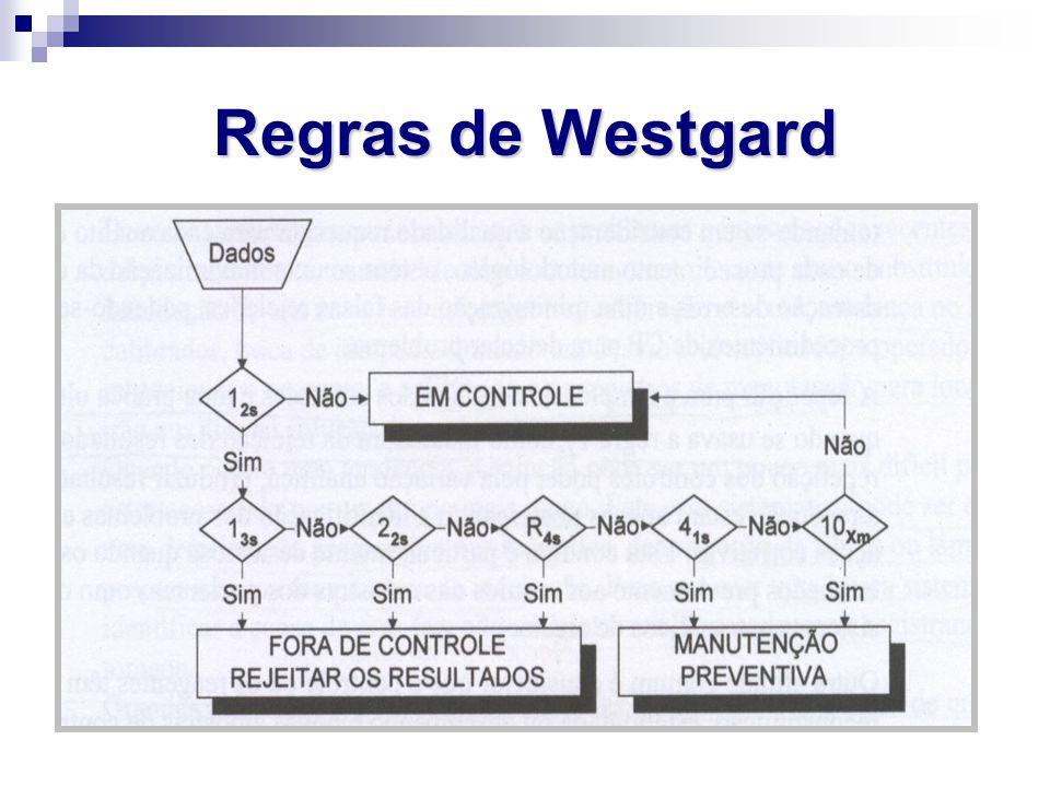 Regras de Westgard