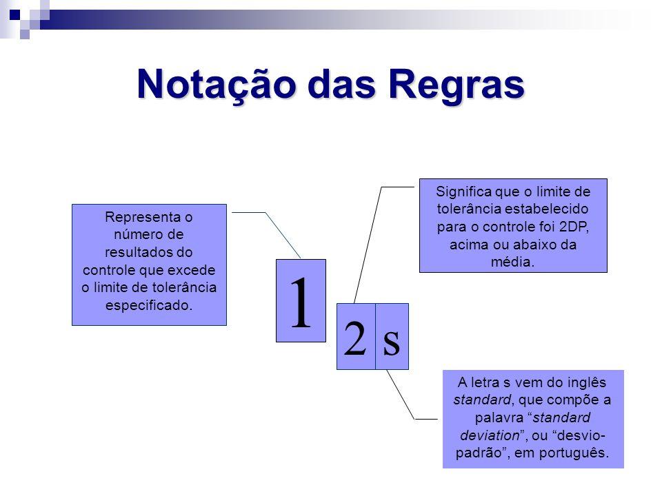 Notação das Regras 1. s. 2. Representa o número de resultados do controle que excede o limite de tolerância especificado.