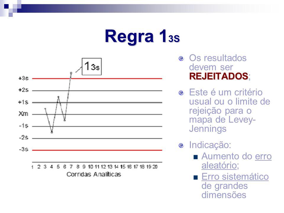 Regra 13S Os resultados devem ser REJEITADOS;