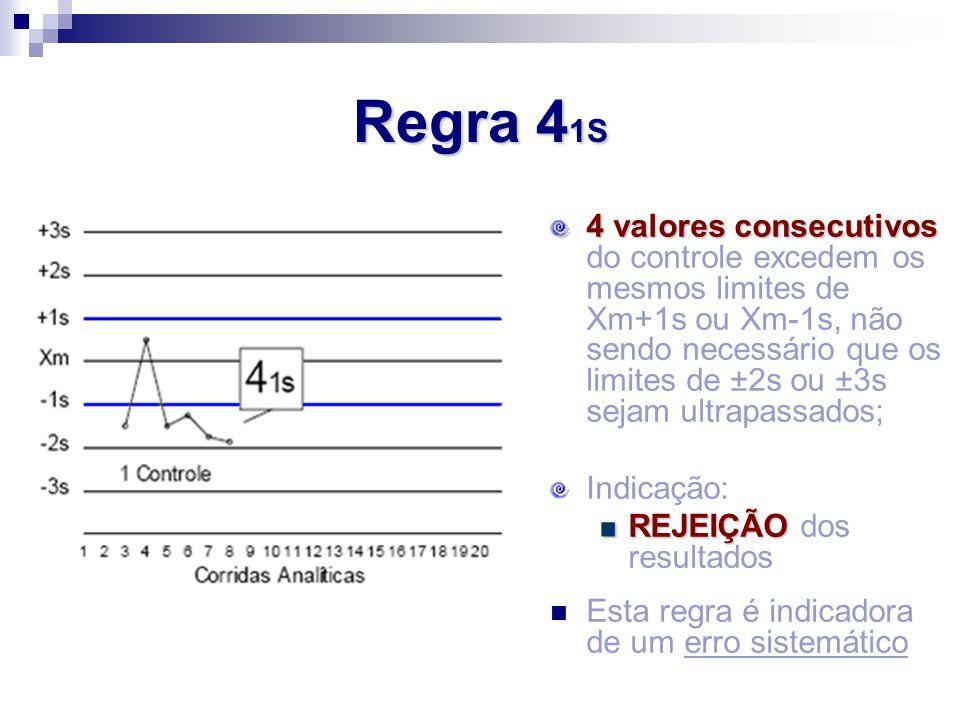 Regra 41S