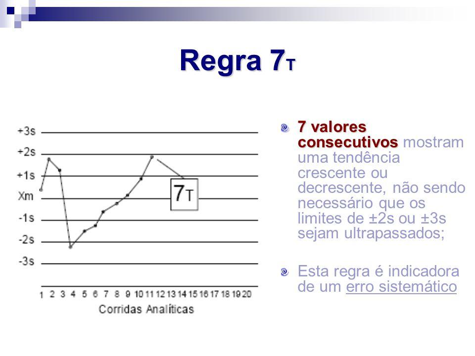 Regra 7T
