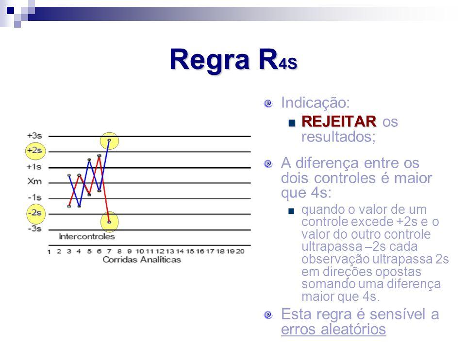 Regra R4S Indicação: REJEITAR os resultados;