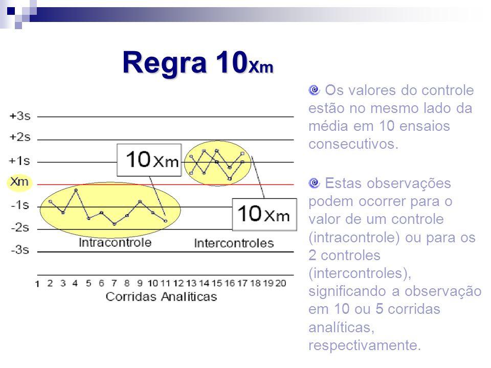 Regra 10Xm Os valores do controle estão no mesmo lado da média em 10 ensaios consecutivos.