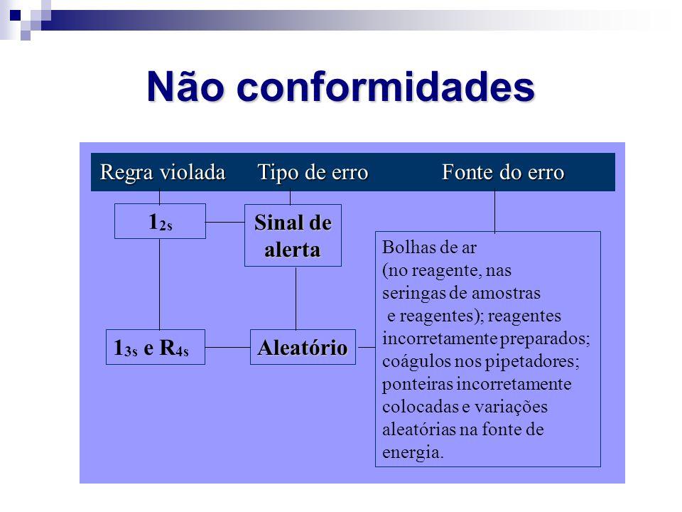 Não conformidades Regra violada Tipo de erro Fonte do erro 12s
