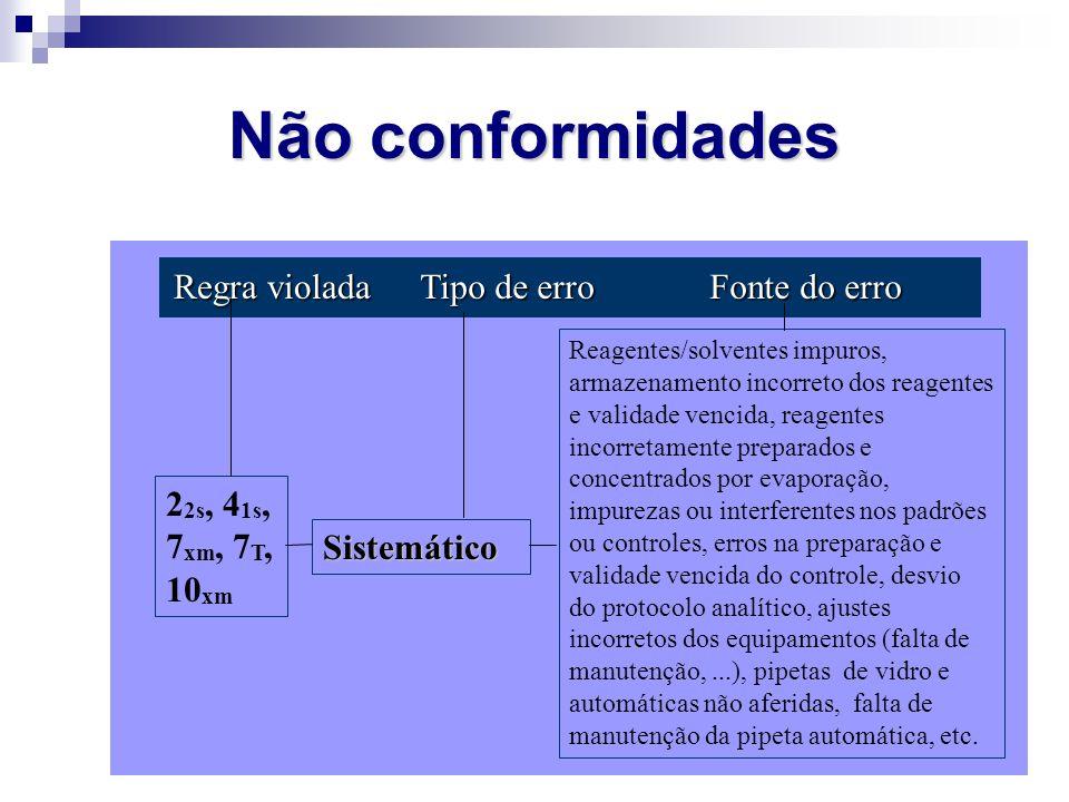 Não conformidades Regra violada Tipo de erro Fonte do erro 22s, 41s,