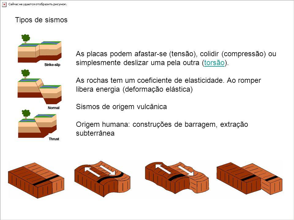 Tipos de sismos As placas podem afastar-se (tensão), colidir (compressão) ou simplesmente deslizar uma pela outra (torsão).
