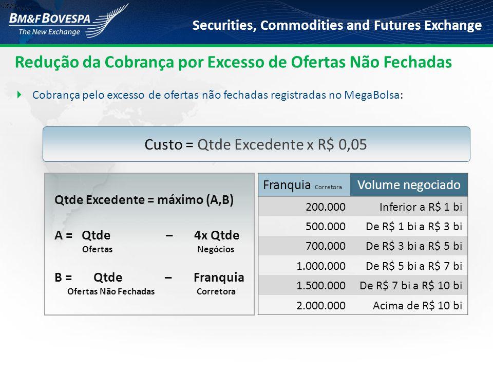 Custo = Qtde Excedente x R$ 0,05