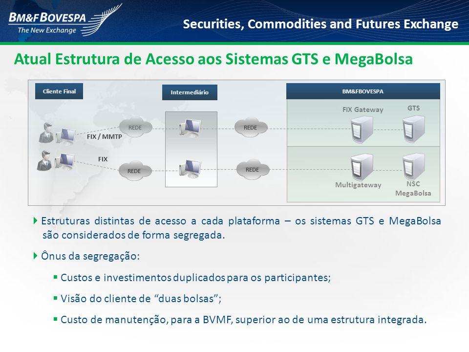 Atual Estrutura de Acesso aos Sistemas GTS e MegaBolsa