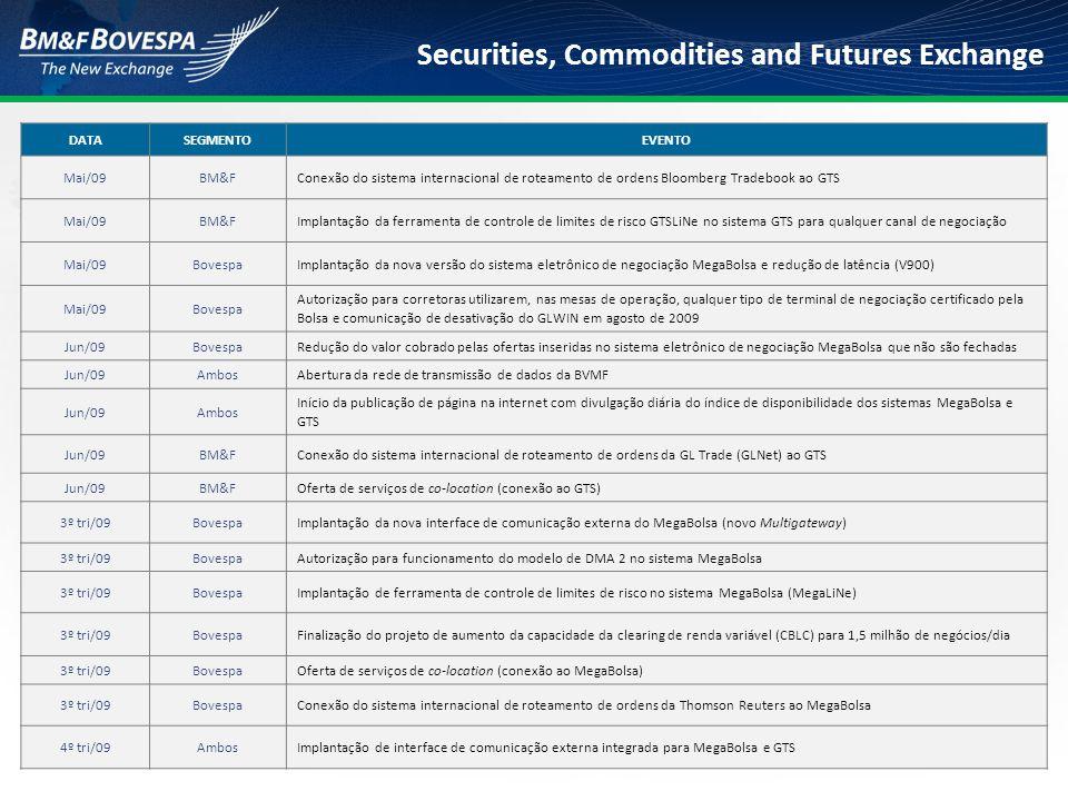 DATA SEGMENTO. EVENTO. Mai/09. BM&F. Conexão do sistema internacional de roteamento de ordens Bloomberg Tradebook ao GTS.