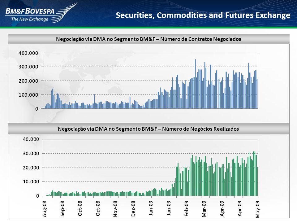 Negociação via DMA no Segmento BM&F – Número de Contratos Negociados