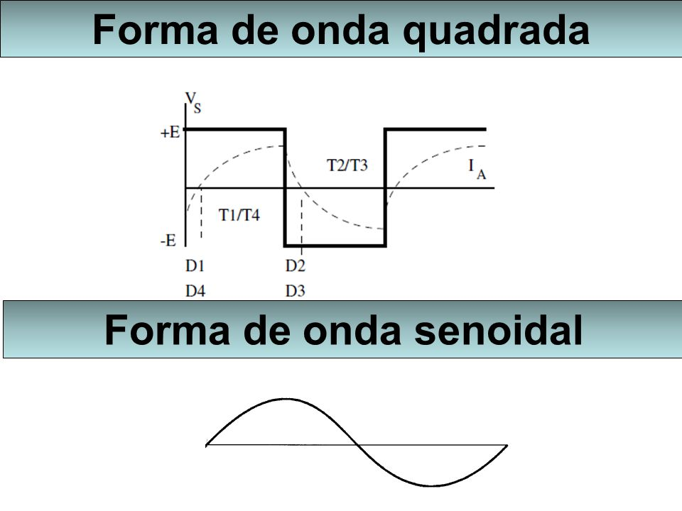 Forma de onda quadrada Forma de onda senoidal
