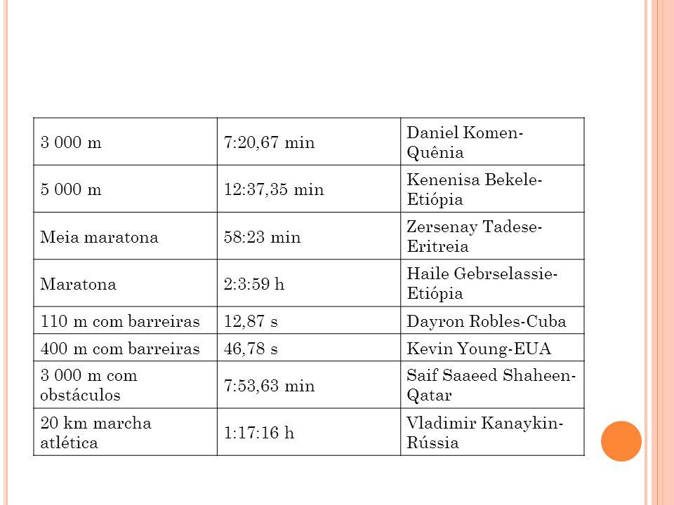 3 000 m 7:20,67 min. Daniel Komen-Quênia. 5 000 m. 12:37,35 min. Kenenisa Bekele-Etiópia. Meia maratona.