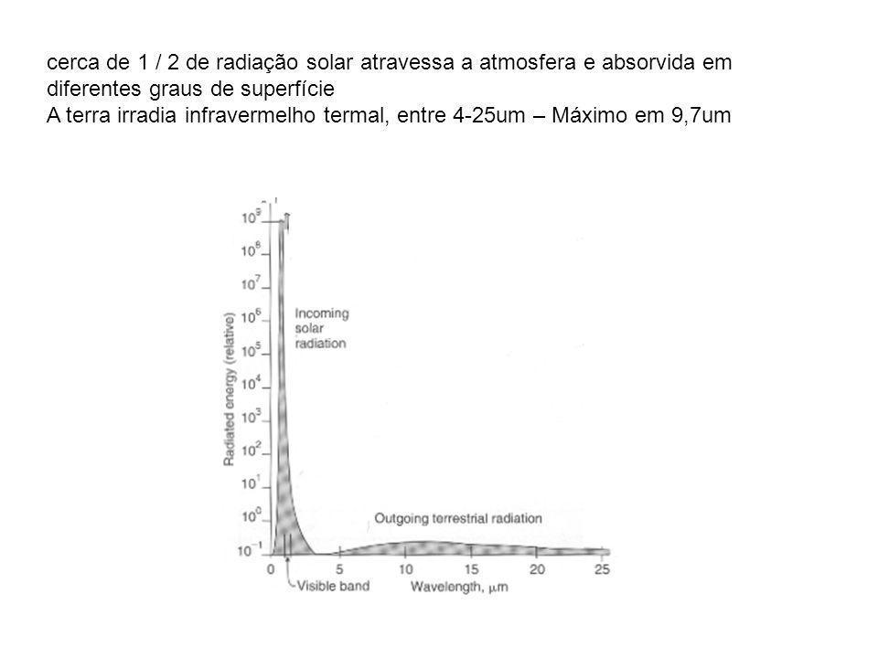 cerca de 1 / 2 de radiação solar atravessa a atmosfera e absorvida em diferentes graus de superfície