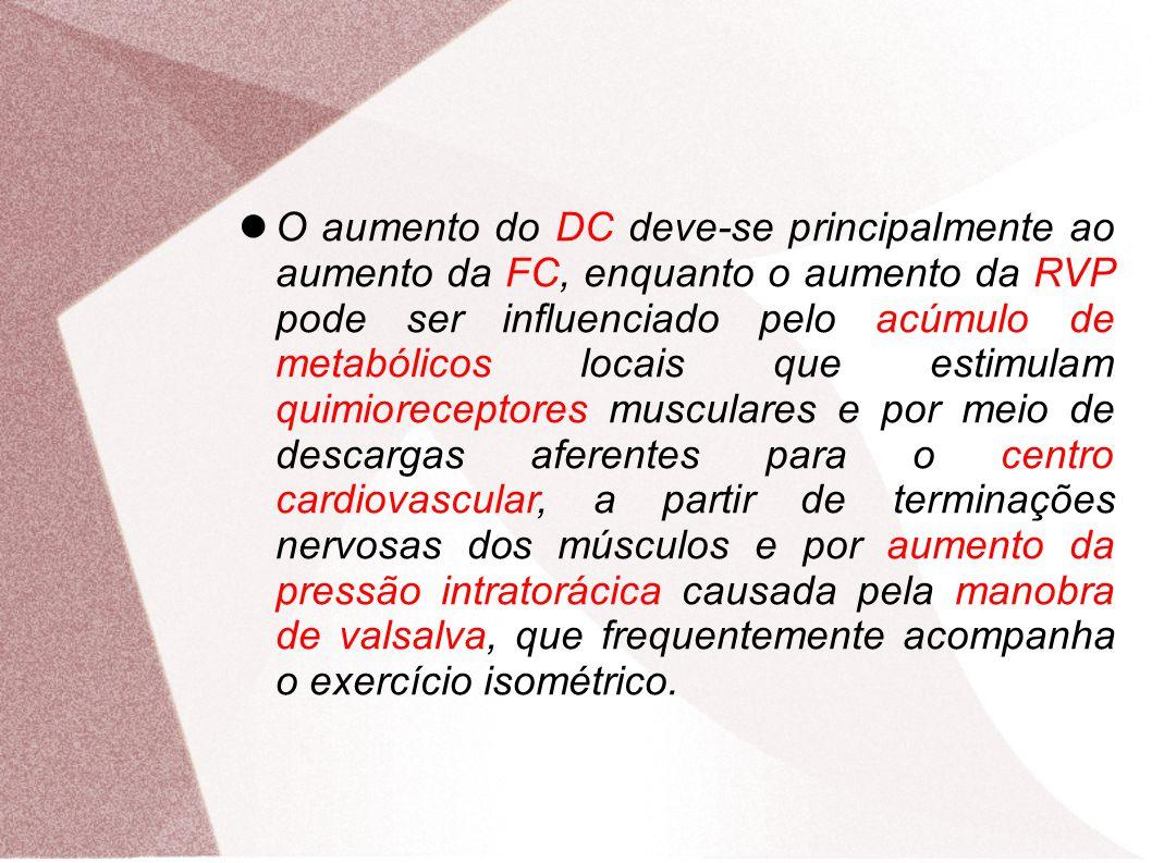 O aumento do DC deve-se principalmente ao aumento da FC, enquanto o aumento da RVP pode ser influenciado pelo acúmulo de metabólicos locais que estimulam quimioreceptores musculares e por meio de descargas aferentes para o centro cardiovascular, a partir de terminações nervosas dos músculos e por aumento da pressão intratorácica causada pela manobra de valsalva, que frequentemente acompanha o exercício isométrico.