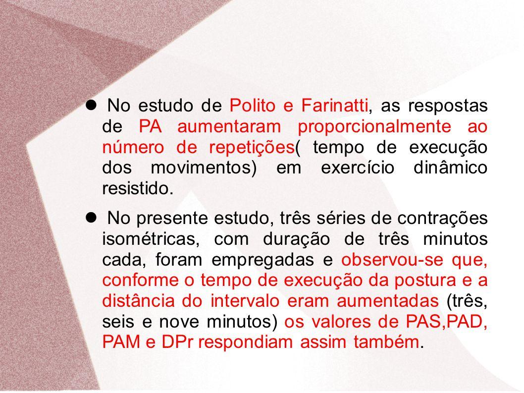 No estudo de Polito e Farinatti, as respostas de PA aumentaram proporcionalmente ao número de repetições( tempo de execução dos movimentos) em exercício dinâmico resistido.