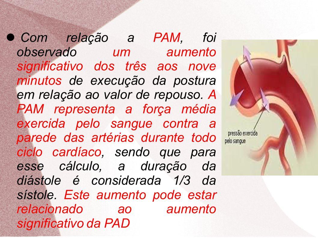 Com relação a PAM, foi observado um aumento significativo dos três aos nove minutos de execução da postura em relação ao valor de repouso. A PAM representa a força média exercida pelo sangue contra a parede das artérias durante todo ciclo cardíaco, sendo que para esse cálculo, a duração da diástole é considerada 1/3 da sístole. Este aumento pode estar relacionado ao aumento significativo da PAD