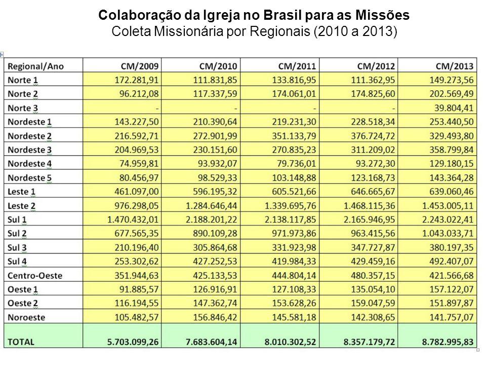 Colaboração da Igreja no Brasil para as Missões