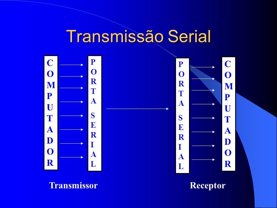 Transmissão Serial COMPUTADOR COMPUTADOR Transmissor Receptor PORTA