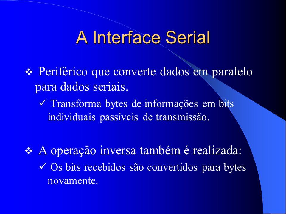 A Interface Serial Periférico que converte dados em paralelo para dados seriais.