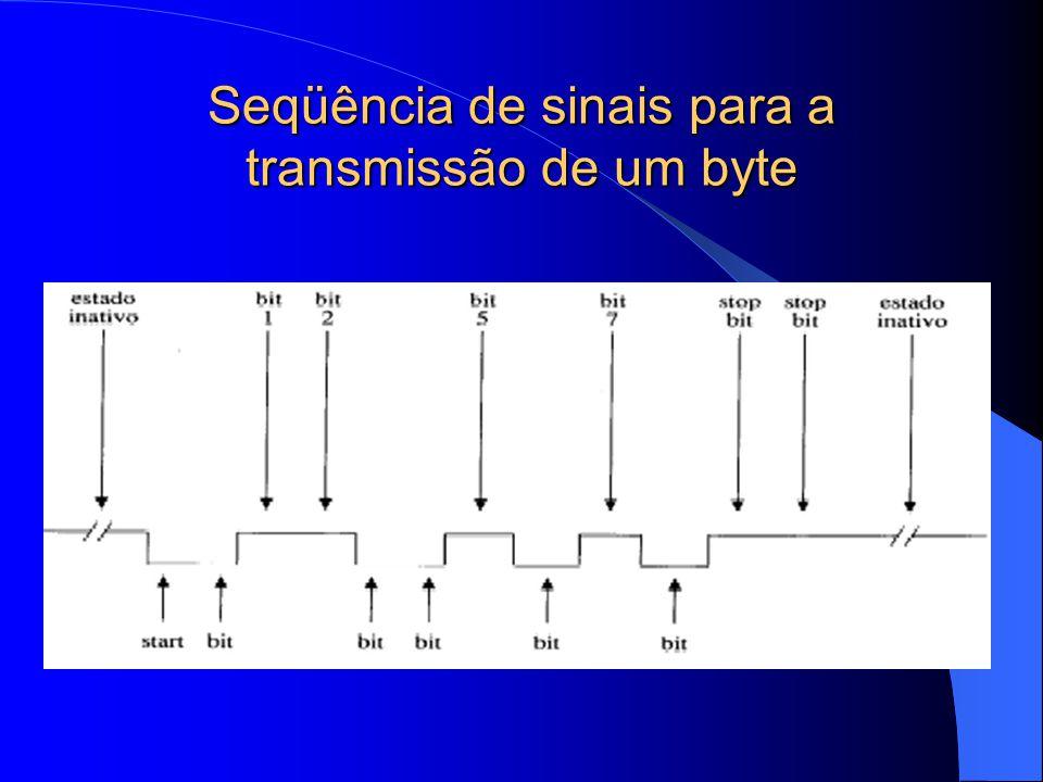 Seqüência de sinais para a transmissão de um byte