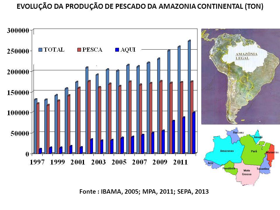 EVOLUÇÃO DA PRODUÇÃO DE PESCADO DA AMAZONIA CONTINENTAL (TON)